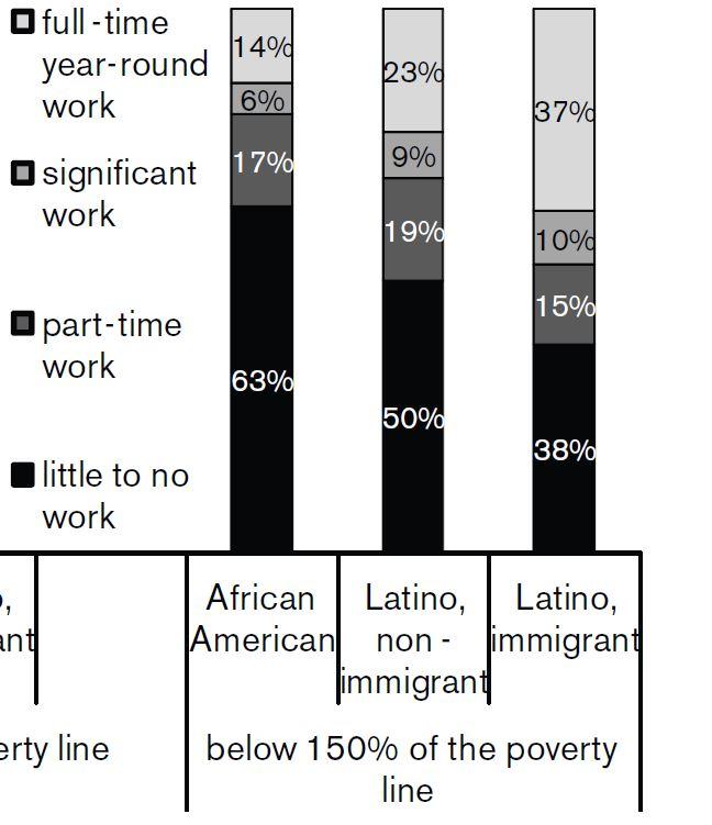 black and Latino unemployment in LA